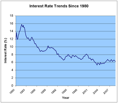 historical-rates-770036